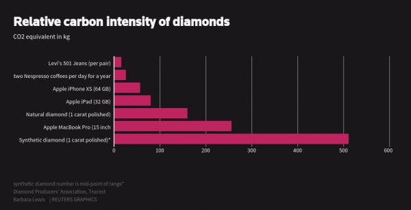 Lab-grown diamond carbon intensity