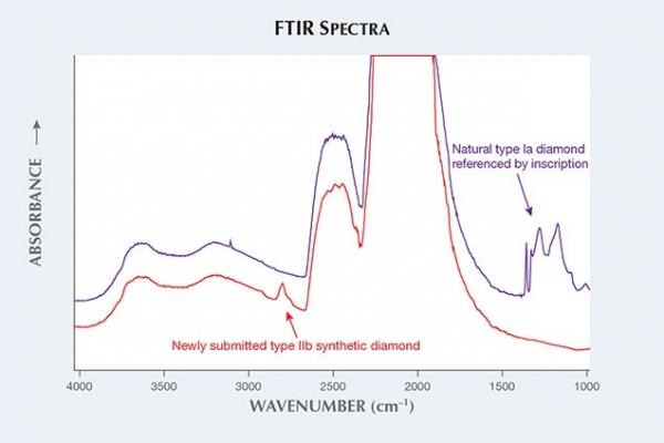 Lab-grow diamond FTIR
