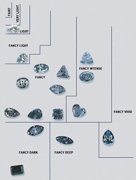 GIA blue diamond scale