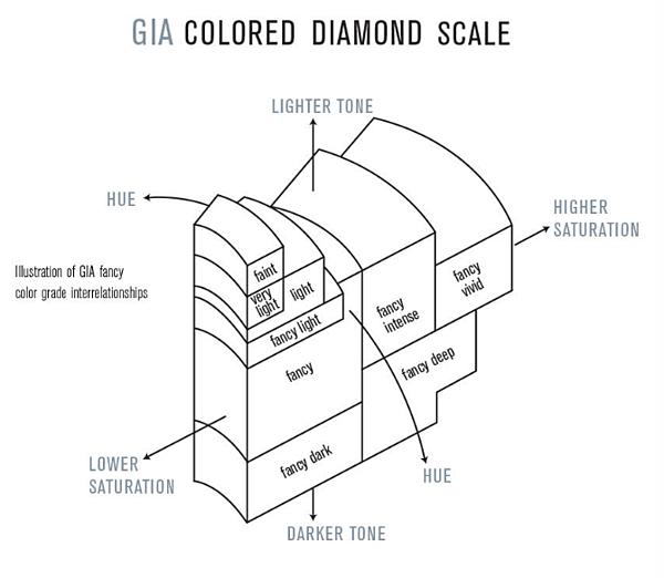 Pink diamond grading scale