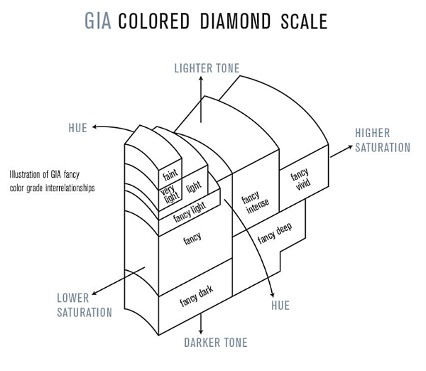 GIA colour diamond scale